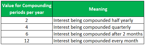 compound interest examples 1-5