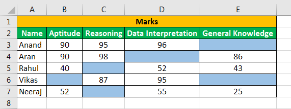 conditional formatting To blank cell 1-9