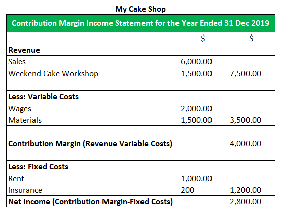 contribution margin income statement eg2
