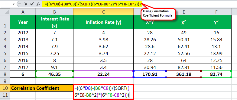 correlation coefficient formula Eg 2.2