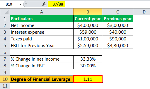 degree of financial leverage formula example 1.7