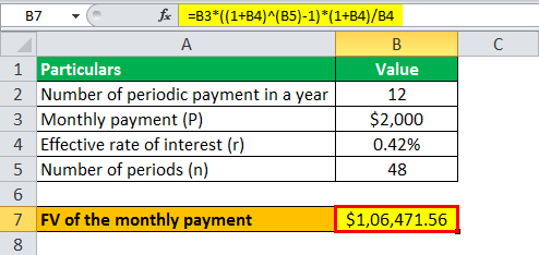 Future Value of Annuity Due Formula example 2.3