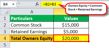Calculation of Owners Equity