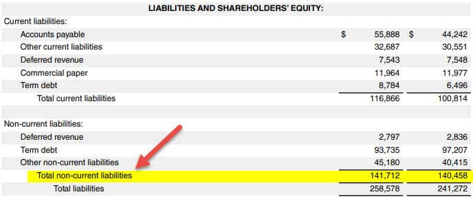 non current liabilities list