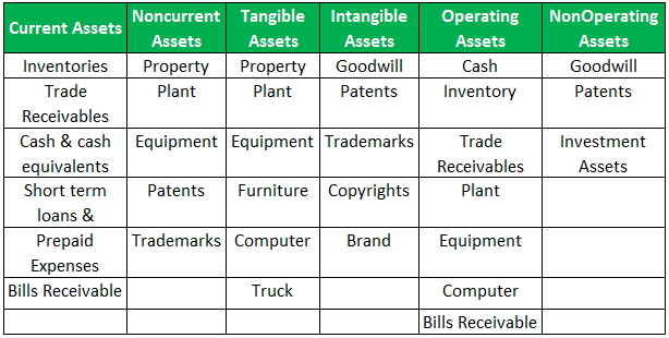 types of assets in accounting 3