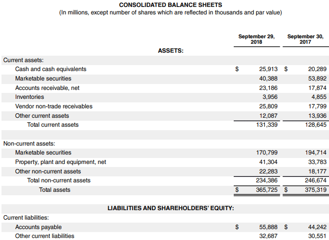 Example 3 - Consolidated Balance Sheet