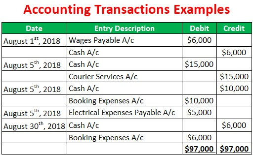 Accounting Transactions Examples
