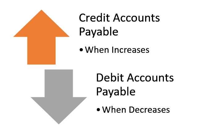 Accounts Payable Debit Credit