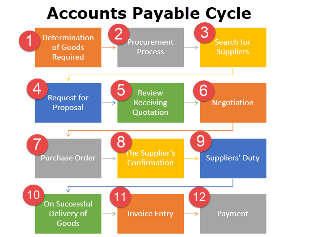 Capital Vs Operating Lease >> Accounts Payable Cycle (Definition) | 12 Steps of Accounts ...