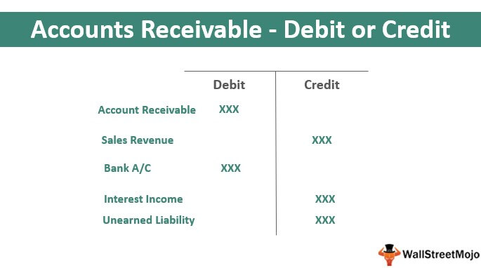 Accounts Receivable - Debit or Credit