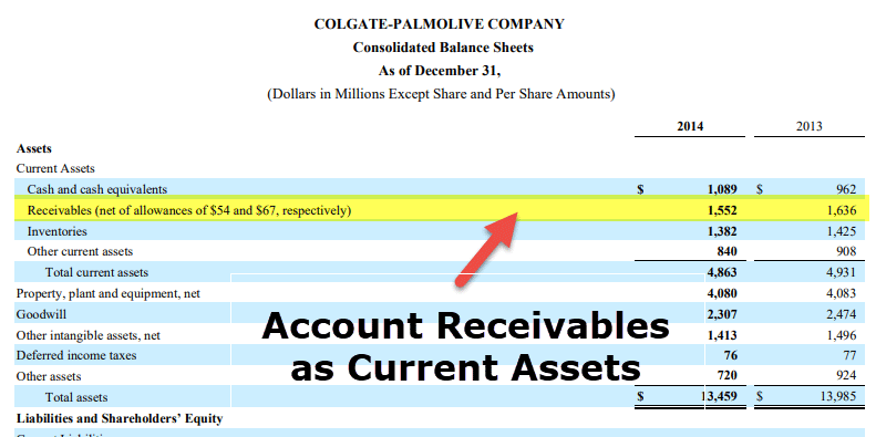 Accounts Receivables as Current Assets