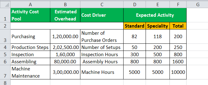 Activity Based Costing Formula Example2