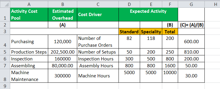 Activity Based Costing Formula Example2-3