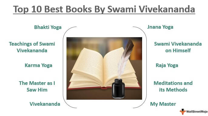 Best Books By Swami Vivekananda