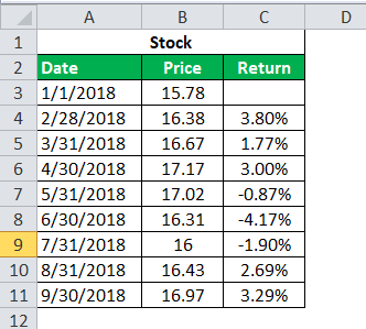 returns of the stock calculation 3