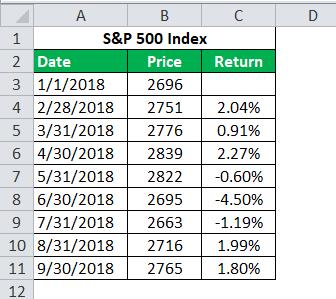 returns of the market calculation 4