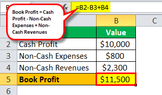Book Profit Example 1