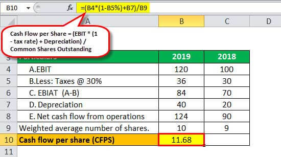 Cash Flow per Share Example 2.2