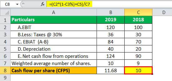 Cash Flow per Share Example 2.3