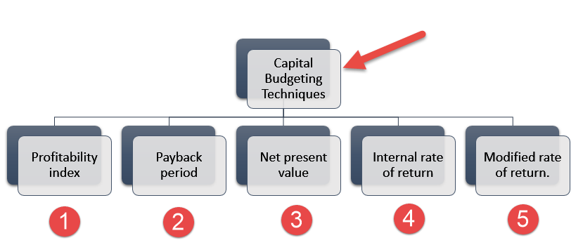 Capital Budgeting Techniques