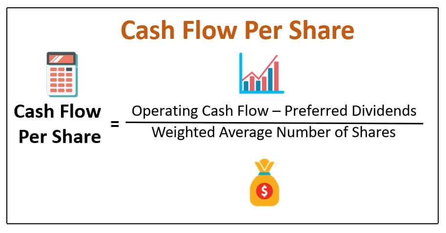 Cash Flow Per Share