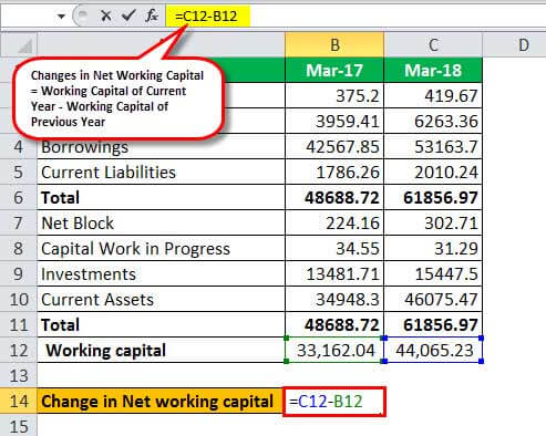 change in net working capital calculation Example - 2.3