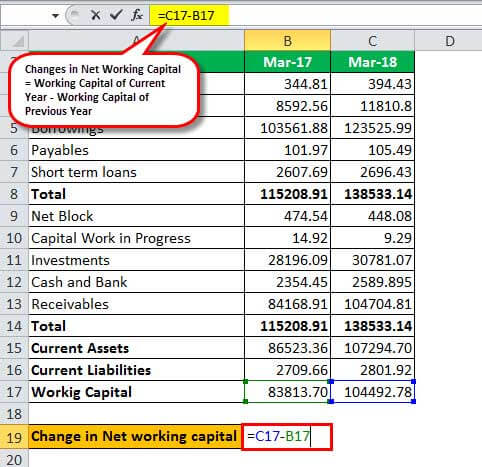 change in net working capital calculation Example - 3.4