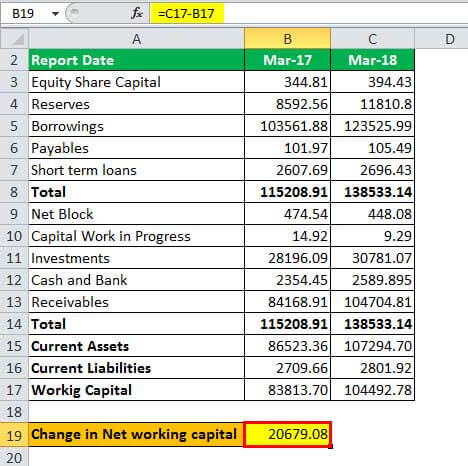 change in net working capital calculation Example - 3.5