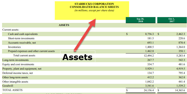 Component of Financial Statements - Balance Sheeet Asset