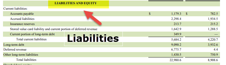 Component of Financial Statements - Balance Sheeet Liabilities