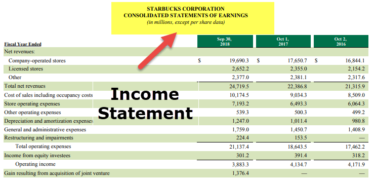Component of Financial Statements - Income Statement