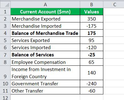 Current Account Formula Example1