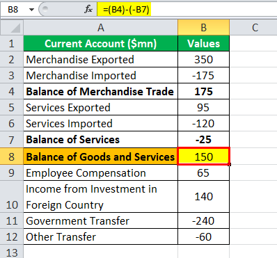 CA Formula Balance of Goods