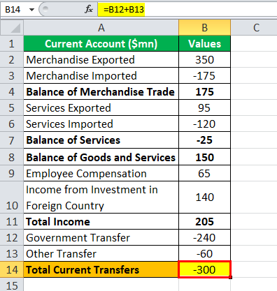 CA Current account transfer