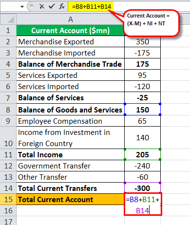 CA Total current account