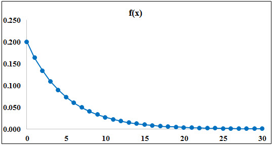 Exponential Distribution (Formula) | Calculate Probability