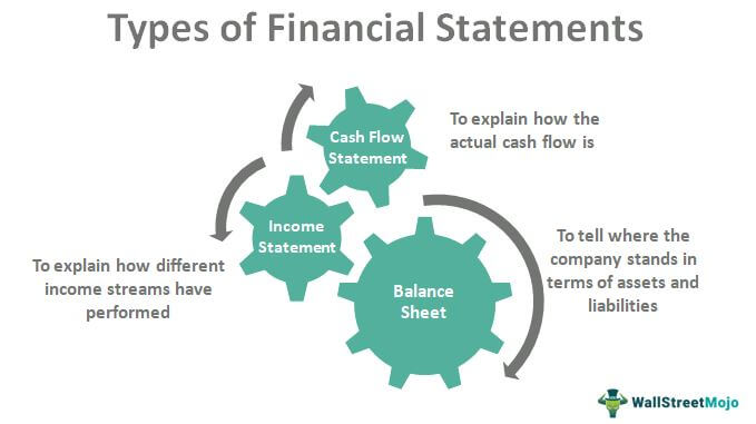 Financial Statements Types