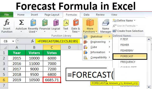 Forecast Formula in Excel | Guide to use Forecast Formula ...