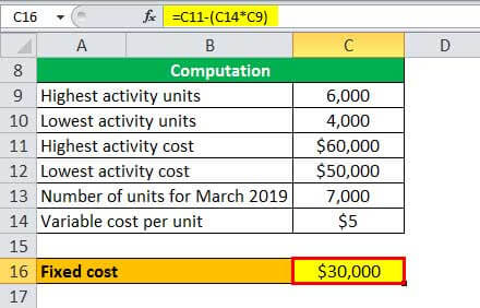 fixed cost example 1.5