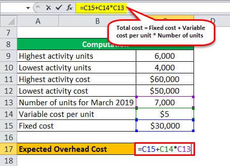 expected overhead cost example 1.6