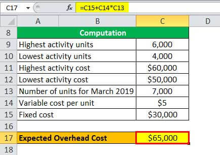 expected overhead cost example 1.7
