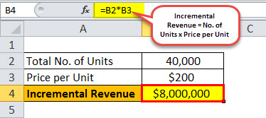 Incremental Revenue Example 1