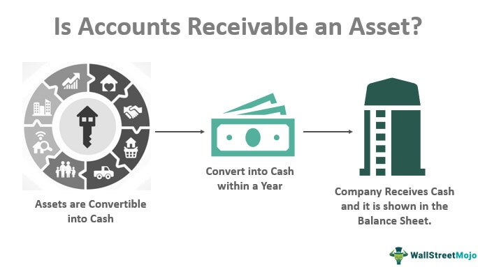Is Accounts Receivable an Asset