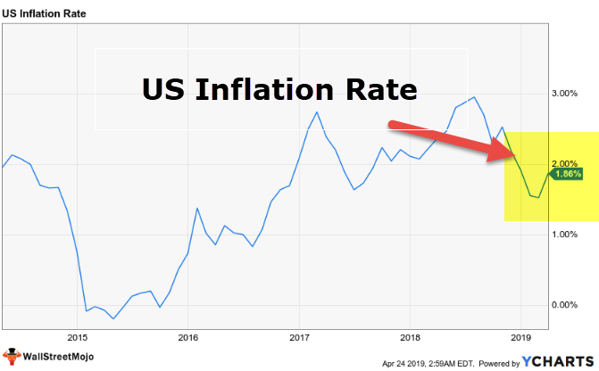 Lagging Indicator - US Inflation Rate