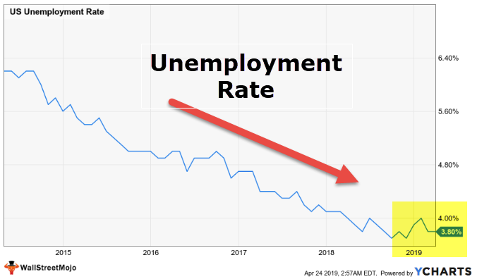 Lagging Indicator - US Unemployment Rate