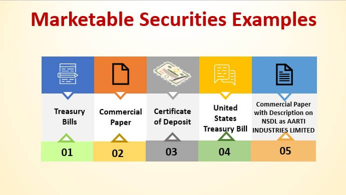 Marketable Securities Examples