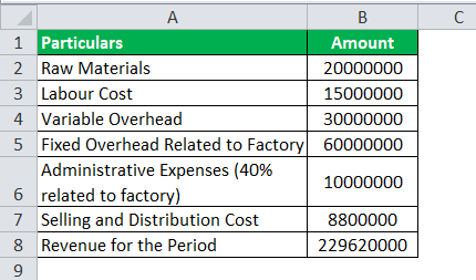 Markup Percentage Formula Example3