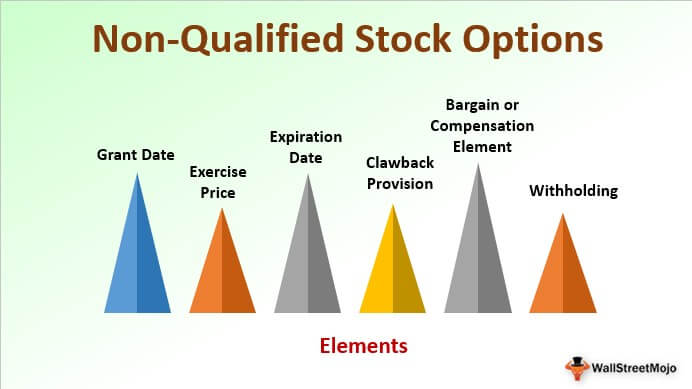 Non-Qualified Stock Option