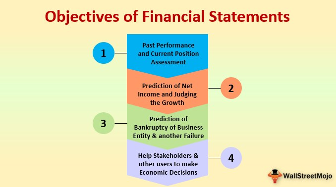 Objectives of Financial Statements