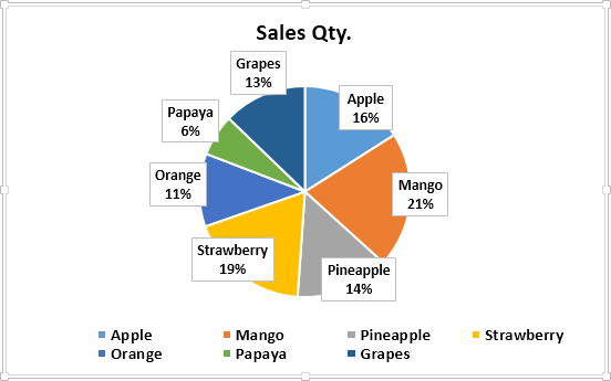 Make Pie Charts in Excel (Top 5 Types) | Step by Step Guide